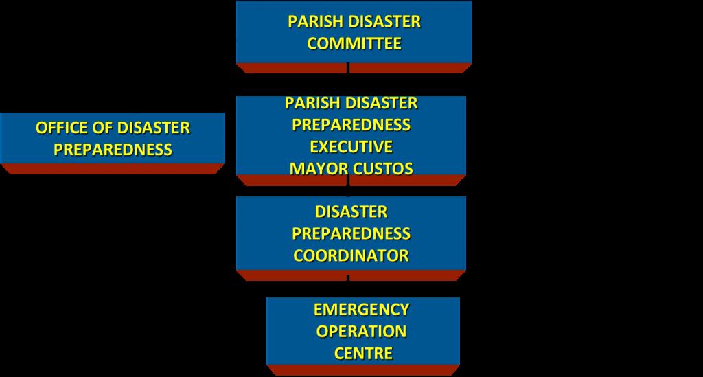 Parish Disaster Committee