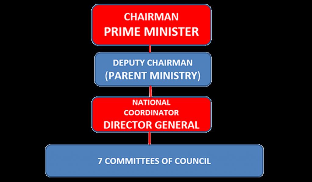 NATIONAL DISASTER RISK MANAGEMENT COUNCIL