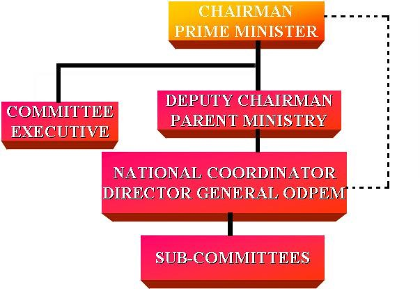 NDC Structure
